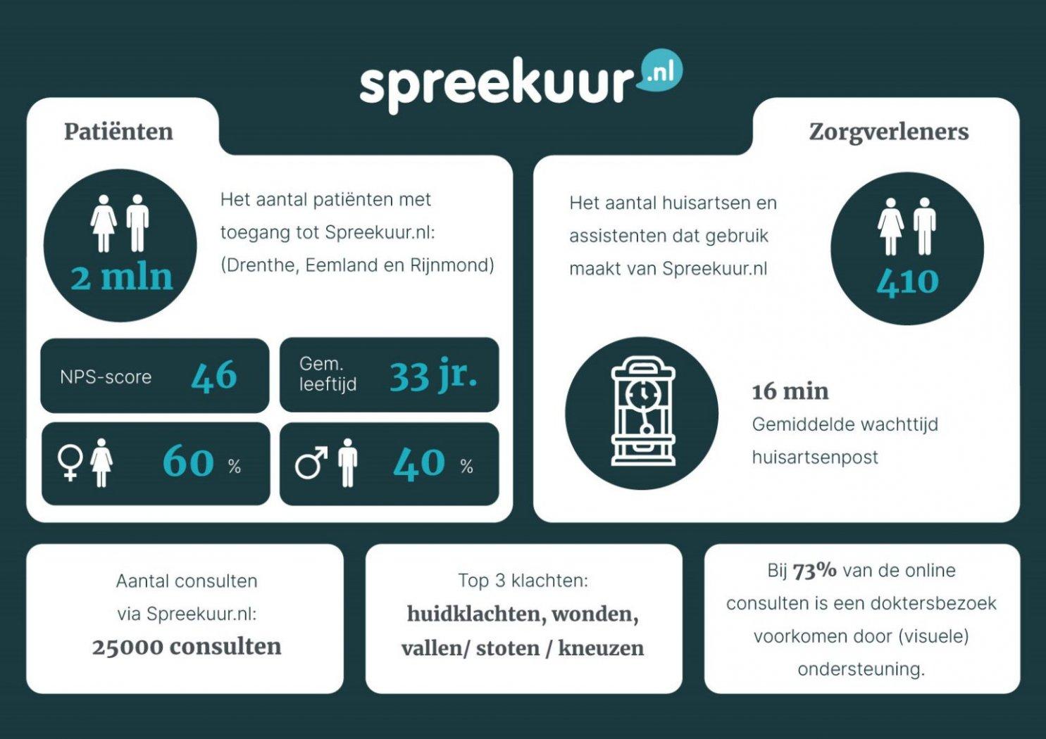 Factsheet Spreekuur.nl