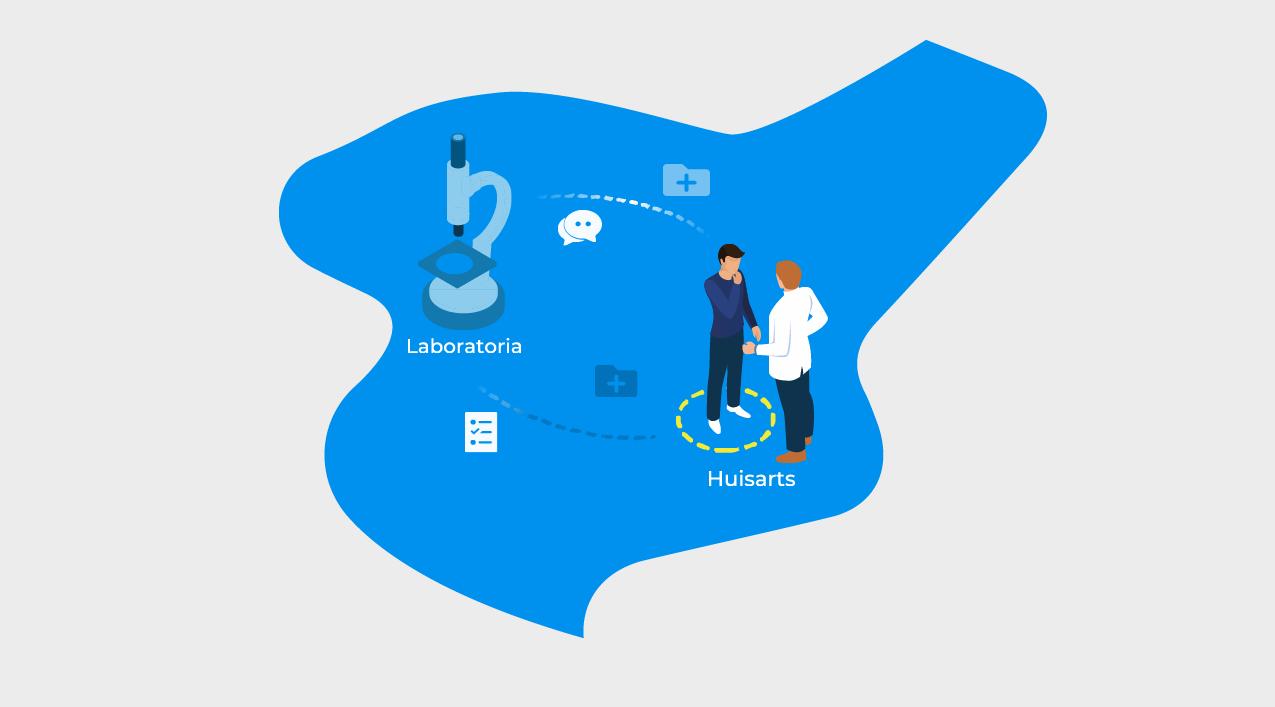 Geprotocolleerde digitale labaanvragen voor chronische patiënten in Noord-Brabant